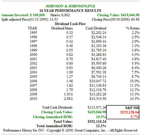 Fig. 2. JNJ 16yr Price Performance with Dividends