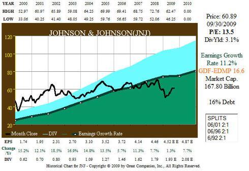 Fig. 3. JNJ 11yr EPS and Price Correlation