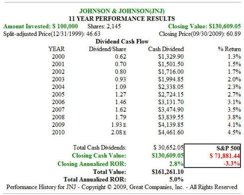 Fig. 4. JNJ 11yr Price Performance with Dividends