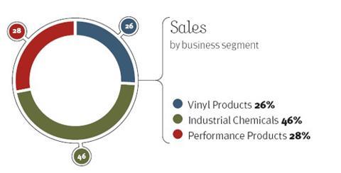 Arkema business segments