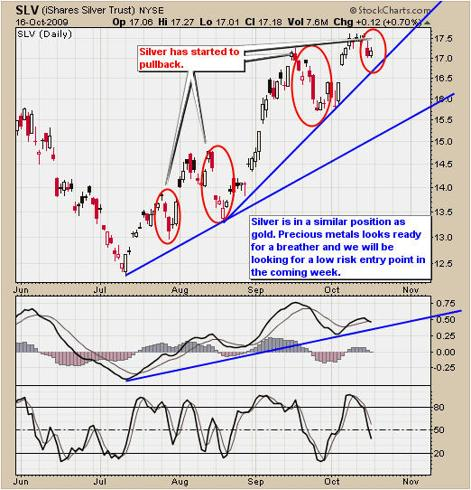 How to trade SLV fund