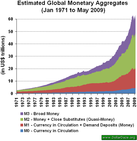 Global Money Supply