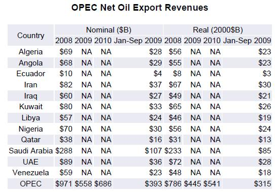 OPEC Net Export Revenues
