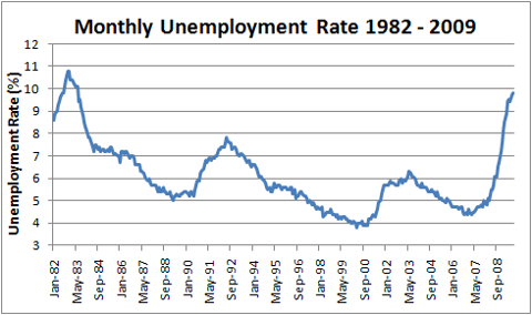 September 2009 Unemployment Rate at 9.8%