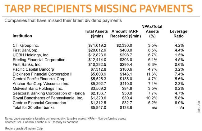 tarp-dividends-missed
