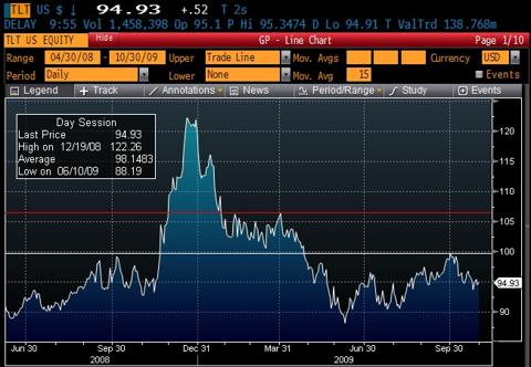 Treasury securities sky-rocketed when there was a flight to quality