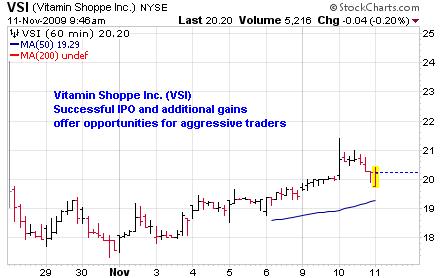 VSI Chart