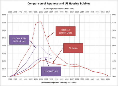 US and Japan housing bubbles