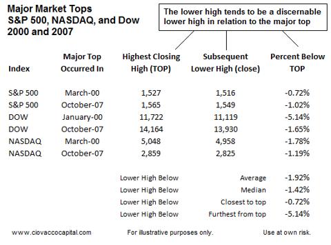 Major Stock Market Tops - Bull Market Tops - Peaks
