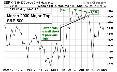 Major Stock Market Tops