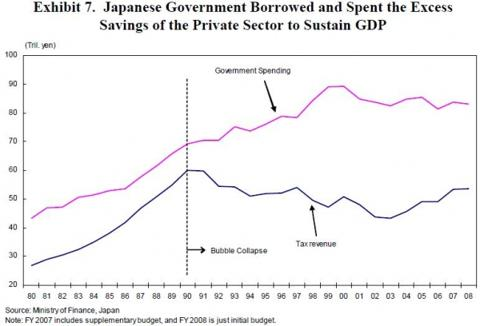 japanese_spent_private_sector_savings_through_borrowing.jpg