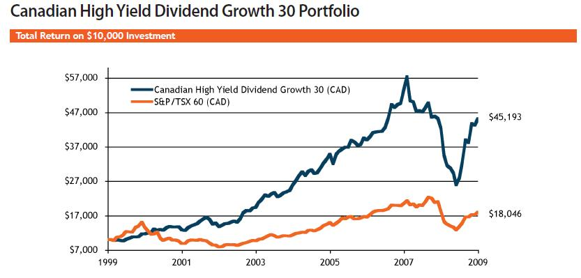 High dividend paying stocks canada chadstone shopping for High div stocks