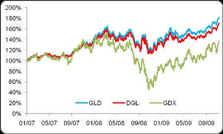 GLD vs. GDX vs. DGL