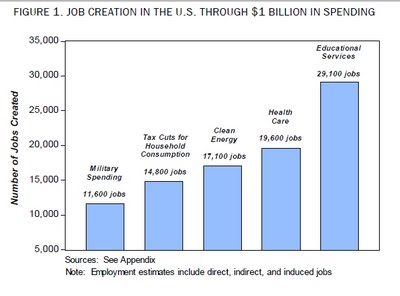 US-Defense-jobs-Others