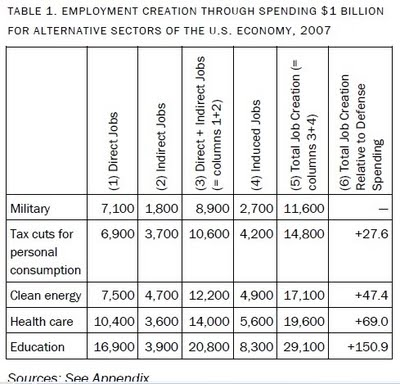 us-dEFENSE-oTHER-sECTOR-jOBS