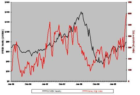 Money Managers' Long Exposure To Crude Oil