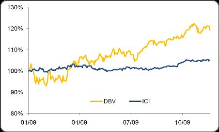 DBV vs. ICI