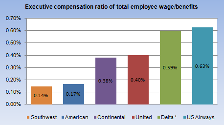 ratio to wages