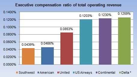 ratio of op revenue