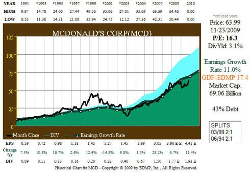 Fig. 5. MCD Correlation of EPS Growth and Stock Price