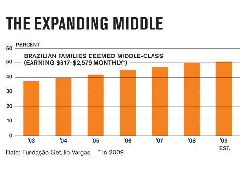 Brazil-Middle-class
