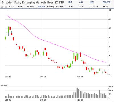 EDZ Chart