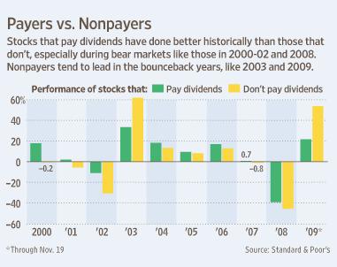 Dividend-Non-Dividend-Stocks