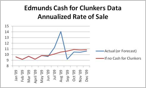 Edmunds Cash for Clunkers Forecast