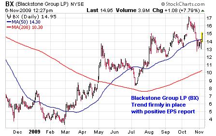 The Blackstone Group LP (<a href='http://seekingalpha.com/symbol/BX' title='The Blackstone Group L.P.'>BX</a>)
