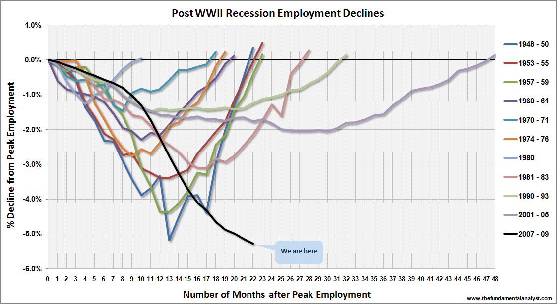 US Employment Declines Oct09