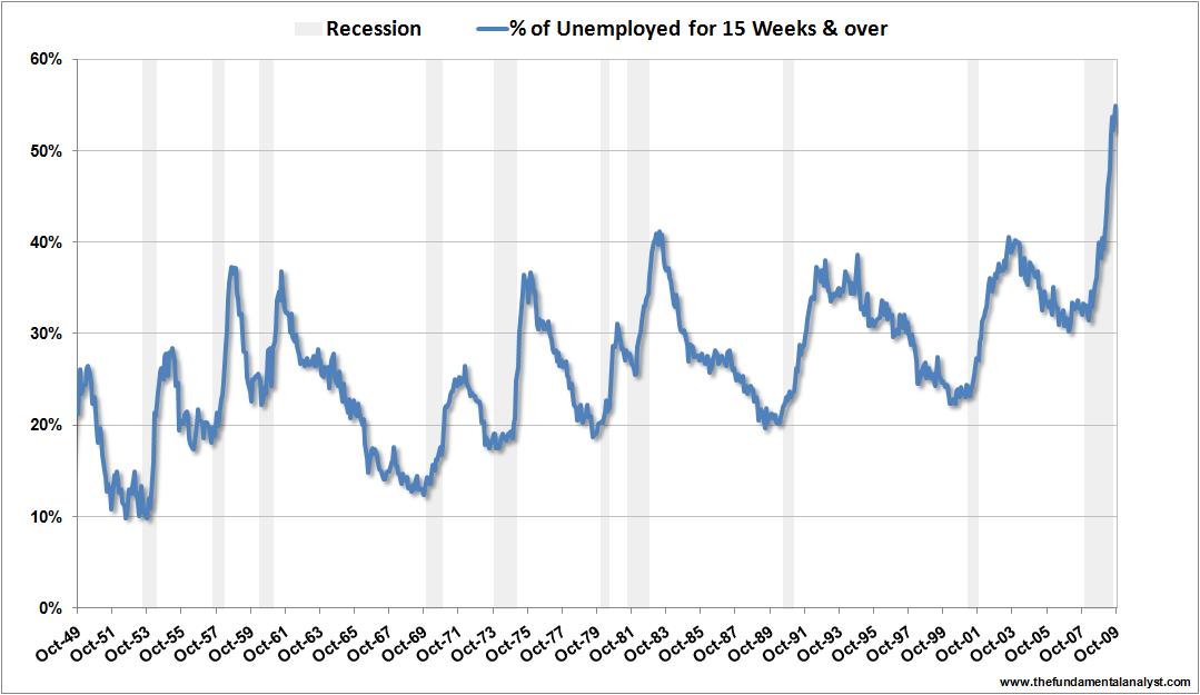 US unemployment 15weeks Oct09