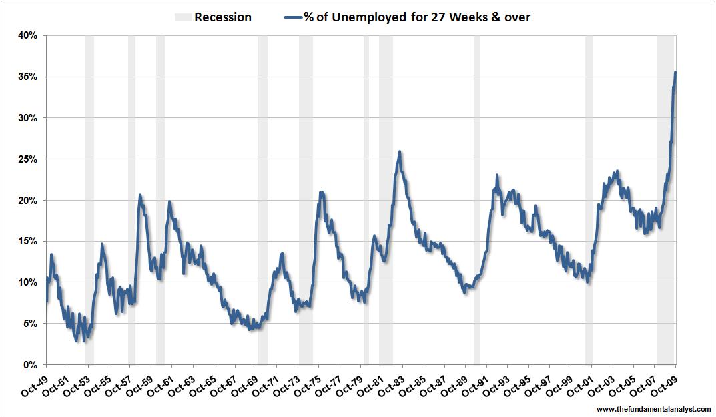 US unemployment 27weeks Oct09