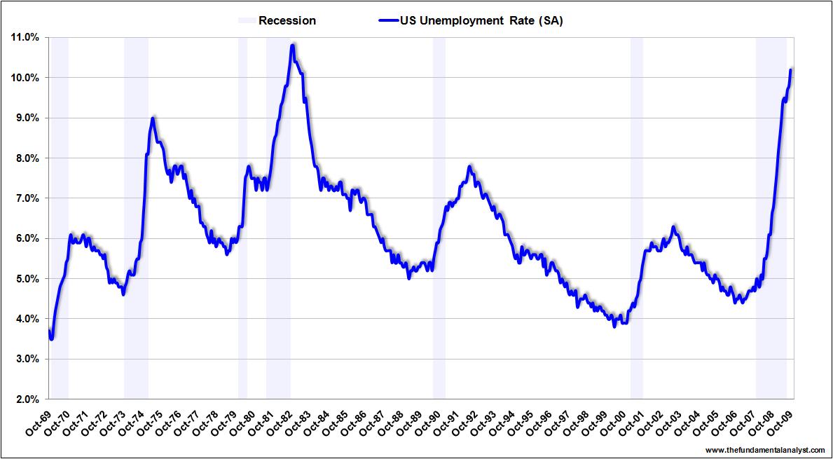 US unemployment rate Oct09