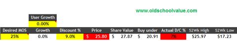 Bristol Myers Valuation