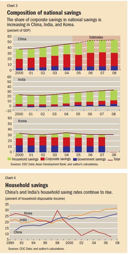 Household-saving-Rate-india-China-Korea