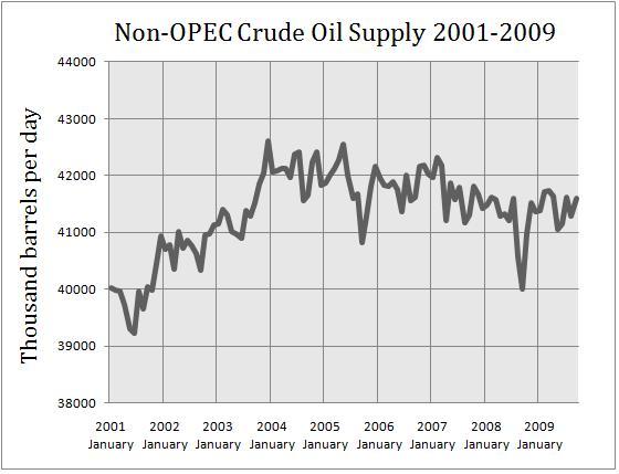 Non-OPEC Supply 2001-2009