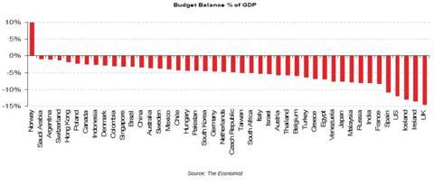 norway budget