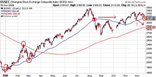 CHART OF THE DAY: CHINESE STOCKS BREAK DOWN