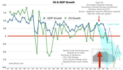 Oil Supply and GDP Growth