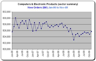Durable Goods - Tech Sector - Nov-2009