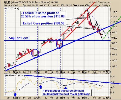 Gold Market Trend