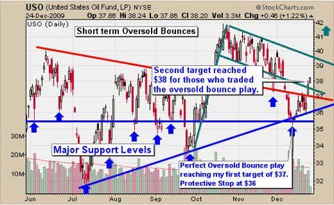 Oil Trend Trading
