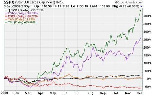 Solar stocks performance, 2009 YTD