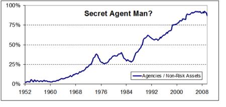 Bond Yield Chart