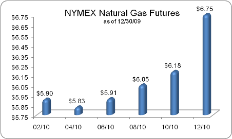 The Natural Gas Futures Curve Is In Backwardation, At Least In the Short-Term