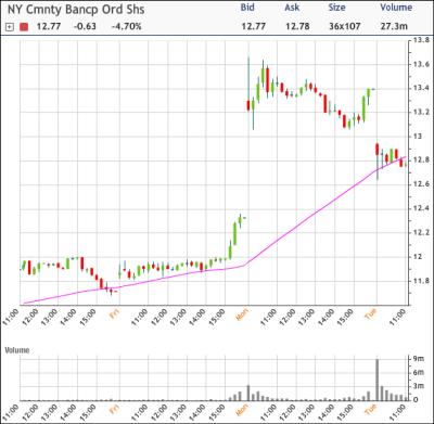NYB Chart