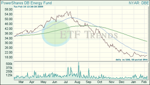 Energy ETF