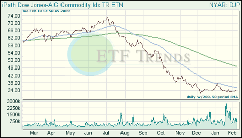Commodity ETF