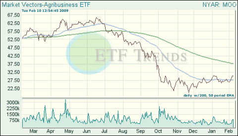 Agribusiness ETF