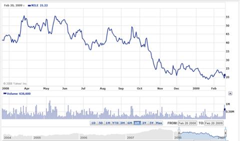 Blue Nile Stock Price Chart
